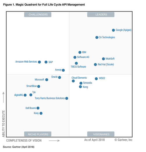 Gartner Magic Quadrant for API Management 2018